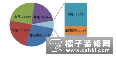 中消协公布今年一季度商品类投诉:家电类又登榜首