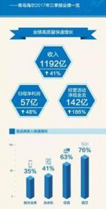 青岛海尔2018年报:全球收入连续5季度增速超10%