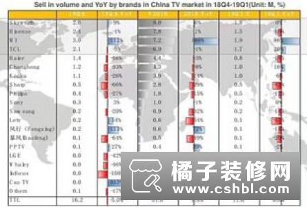 小米电视2018年Q4出货量稳居中国市场第一